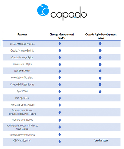 New License: Copado Agile Delivery